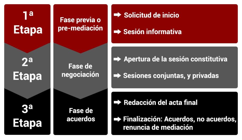 Fases de la mediación